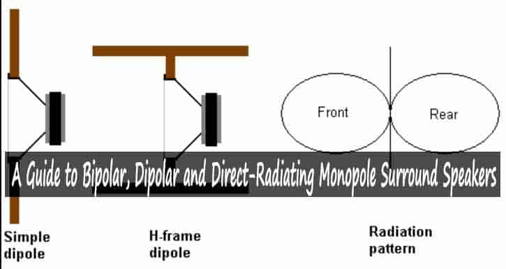 Bipolar, Dipolar and Direct-Radiating Monopole Speakers